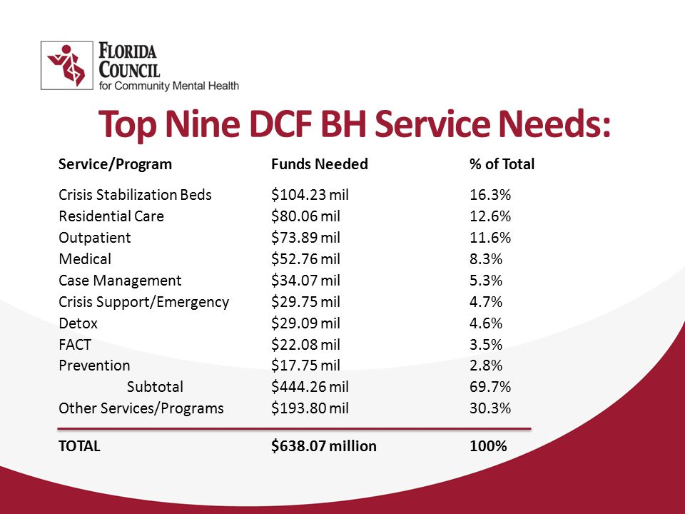 Top Nine DCF BH Service Needs: Service/Program Funds Needed% of Total Crisis Stabilization Beds $104.23 mil16.3% Residential Care $80.06 mil12.6% Outpatient $73.89 mil11.6% Medical $52.76 mil8.3% Case Management $34.07 mil5.3% Crisis Support/Emergency $29.75 mil4.7% Detox $29.09 mil4.6% FACT $22.08 mil3.5% Prevention $17.75 mil2.8% Subtotal $444.26 mil69.7% Other Services/Programs $193.80 mil30.3% TOTAL $638.07 million100%