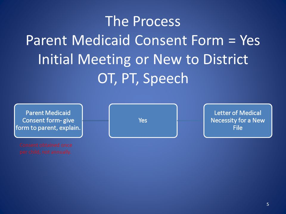 The Process Parent Medicaid Consent Form = Yes Initial Meeting or New to District OT, PT, Speech 5 Parent Medicaid Consent form- give form to parent,