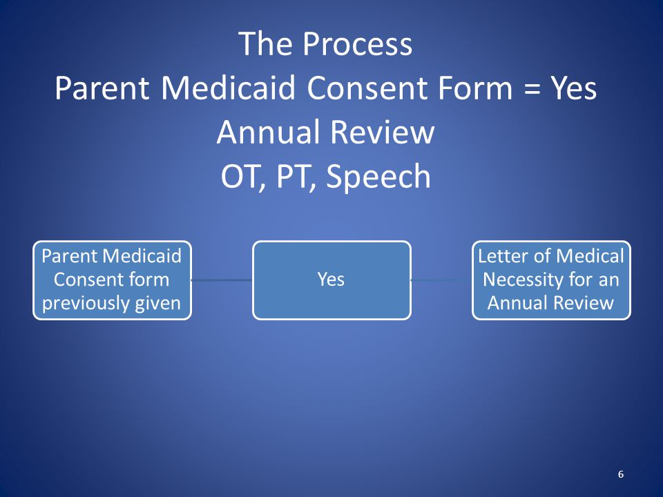 The Process Parent Medicaid Consent Form = Yes Annual Review OT, PT, Speech 6 Parent Medicaid Consent form previously given Yes Letter of Medical Necessity for an Annual Review