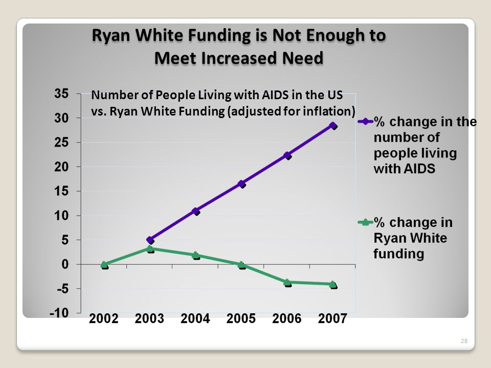 Ryan White Funding is Not Enough to Meet Increased Need Ryan White Funding is Not Enough to Meet Increased Need Number of People Living with AIDS in the US vs.
