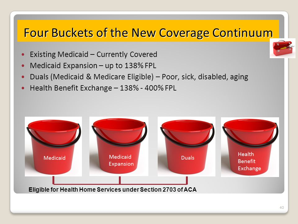 Four Buckets of the New Coverage Continuum Existing Medicaid – Currently Covered Medicaid Expansion – up to 138% FPL Duals (Medicaid & Medicare Eligible) – Poor, sick, disabled, aging Health Benefit Exchange – 138% - 400% FPL 40 Eligible for Health Home Services under Section 2703 of ACA