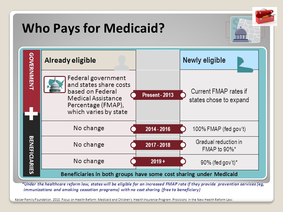 Who Pays for Medicaid.