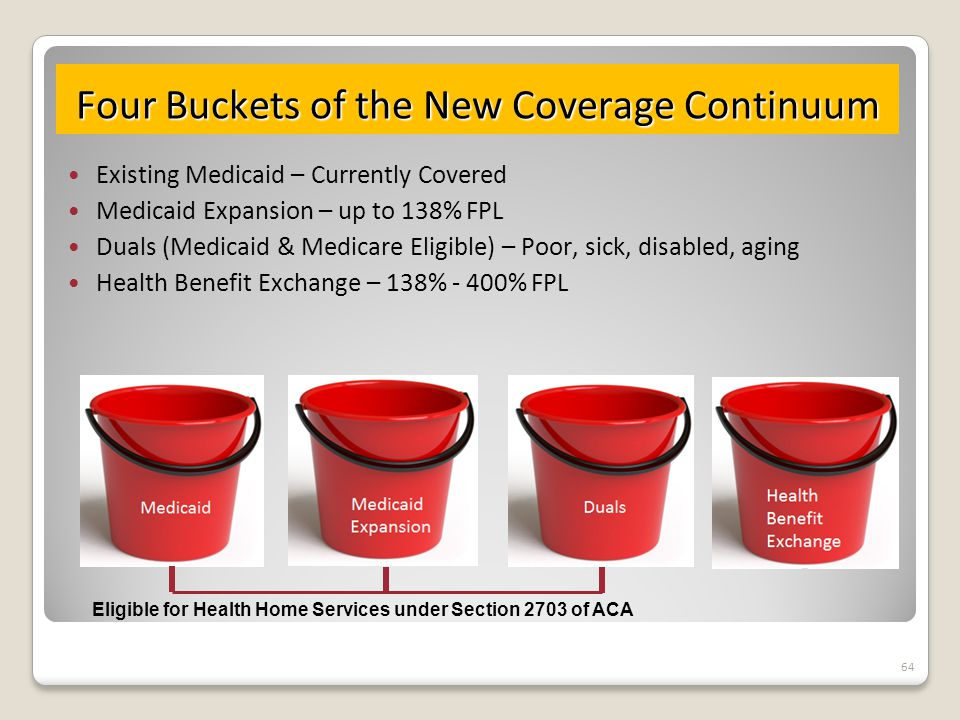 Four Buckets of the New Coverage Continuum Existing Medicaid – Currently Covered Medicaid Expansion – up to 138% FPL Duals (Medicaid & Medicare Eligible) – Poor, sick, disabled, aging Health Benefit Exchange – 138% - 400% FPL 64 Eligible for Health Home Services under Section 2703 of ACA