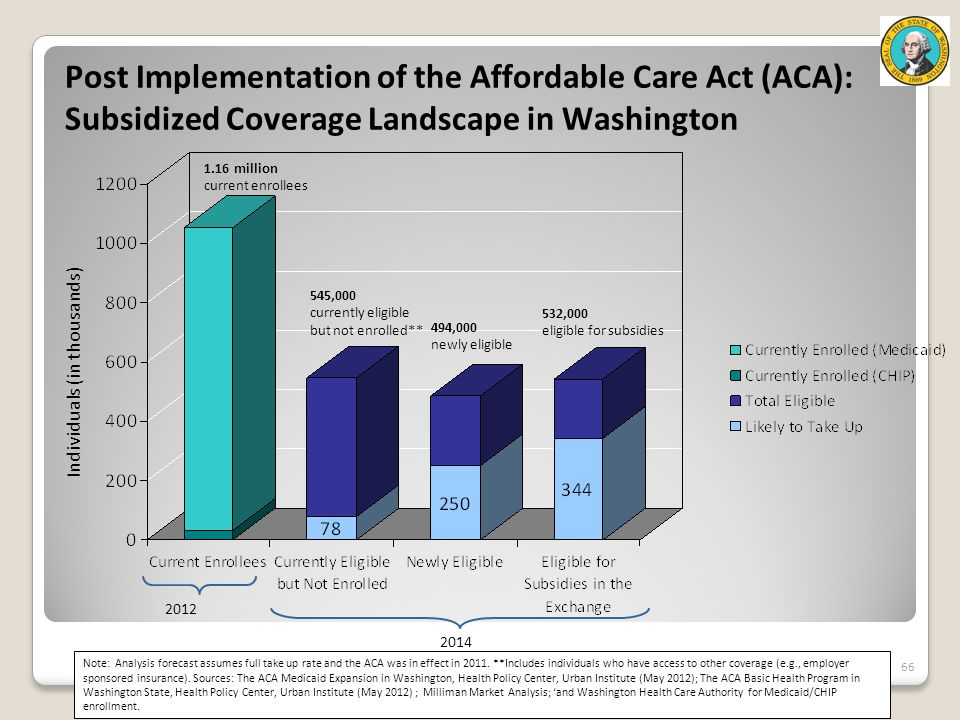 66 Post Implementation of the Affordable Care Act (ACA): Subsidized Coverage Landscape in Washington 34 4 Individuals (in thousands) Note: Analysis forecast assumes full take up rate and the ACA was in effect in 2011.