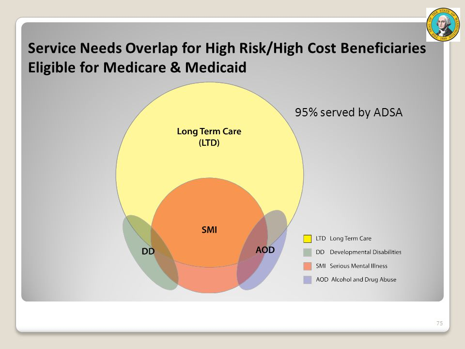 Service Needs Overlap for High Risk/High Cost Beneficiaries Eligible for Medicare & Medicaid 75 95% served by ADSA