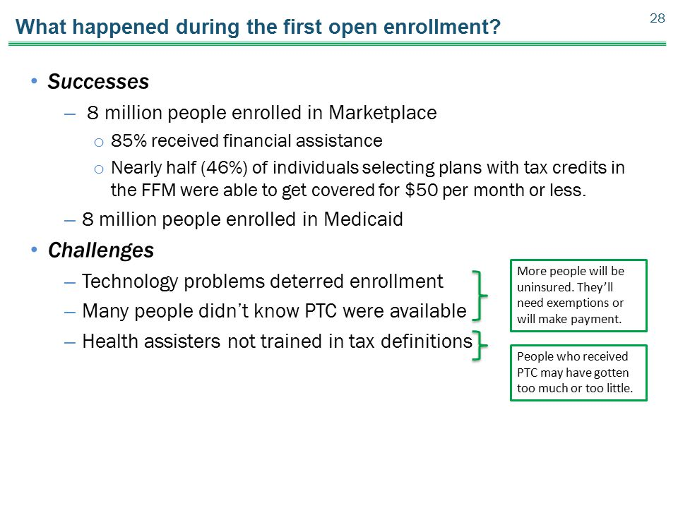 What happened during the first open enrollment? Successes – 8 million people enrolled in Marketplace o 85% received financial assistance o Nearly half