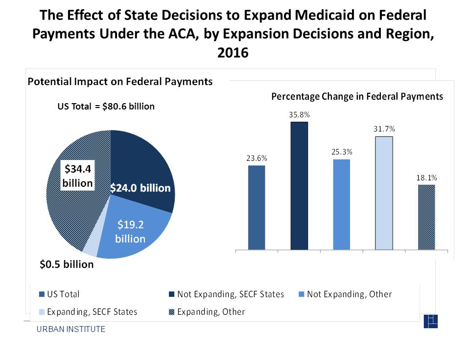 URBAN INSTITUTE The Effect of State Decisions to Expand Medicaid on Federal Payments Under the ACA, by Expansion Decisions and Region, 2016 US Total = $80.6 billion