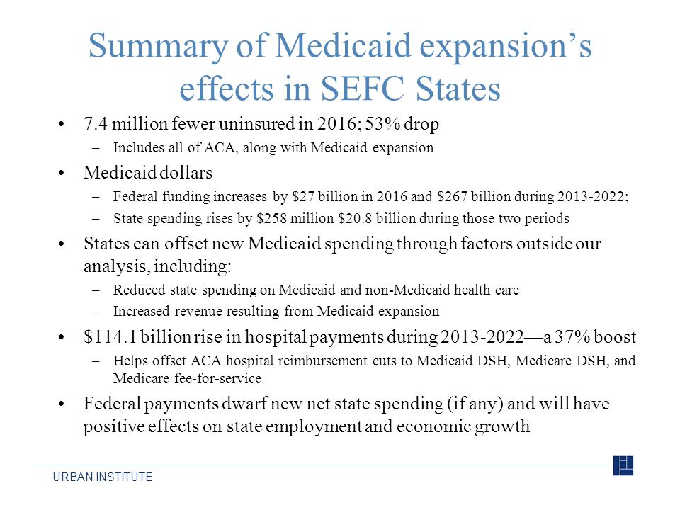 URBAN INSTITUTE Summary of Medicaid expansion's effects in SEFC States 7.4 million fewer uninsured in 2016; 53% drop –Includes all of ACA, along with Medicaid expansion Medicaid dollars –Federal funding increases by $27 billion in 2016 and $267 billion during 2013-2022; –State spending rises by $258 million $20.8 billion during those two periods States can offset new Medicaid spending through factors outside our analysis, including: –Reduced state spending on Medicaid and non-Medicaid health care –Increased revenue resulting from Medicaid expansion $114.1 billion rise in hospital payments during 2013-2022—a 37% boost –Helps offset ACA hospital reimbursement cuts to Medicaid DSH, Medicare DSH, and Medicare fee-for-service Federal payments dwarf new net state spending (if any) and will have positive effects on state employment and economic growth