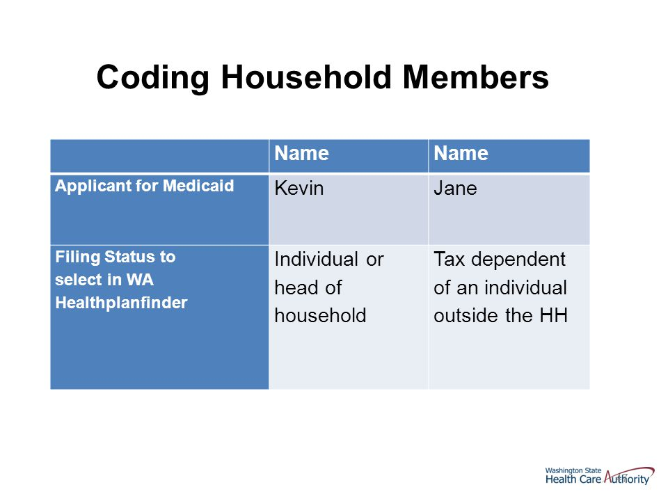 47 Name Applicant for Medicaid KevinJane Filing Status to select in WA Healthplanfinder Individual or head of household Tax dependent of an individual outside the HH Coding Household Members