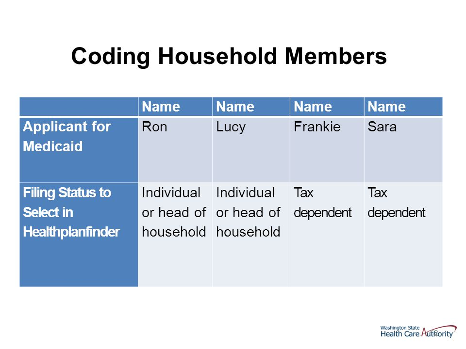 52 Name Applicant for Medicaid RonLucyFrankieSara Filing Status to Select in Healthplanfinder Individual or head of household Tax dependent Coding Household Members
