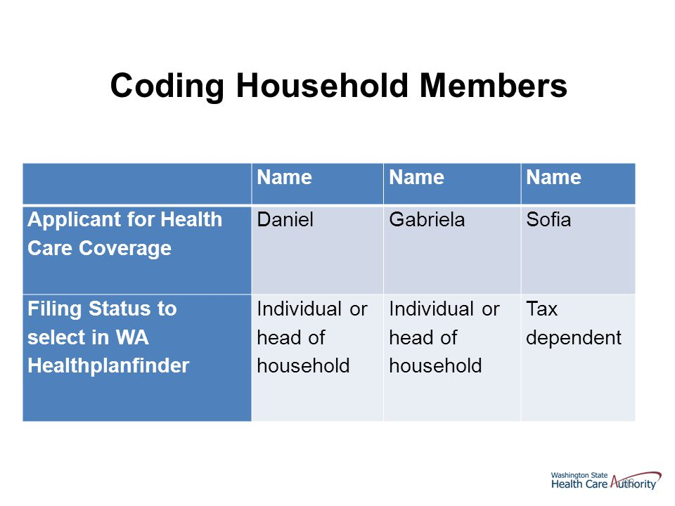 68 Name Applicant for Health Care Coverage DanielGabrielaSofia Filing Status to select in WA Healthplanfinder Individual or head of household Tax dependent Coding Household Members