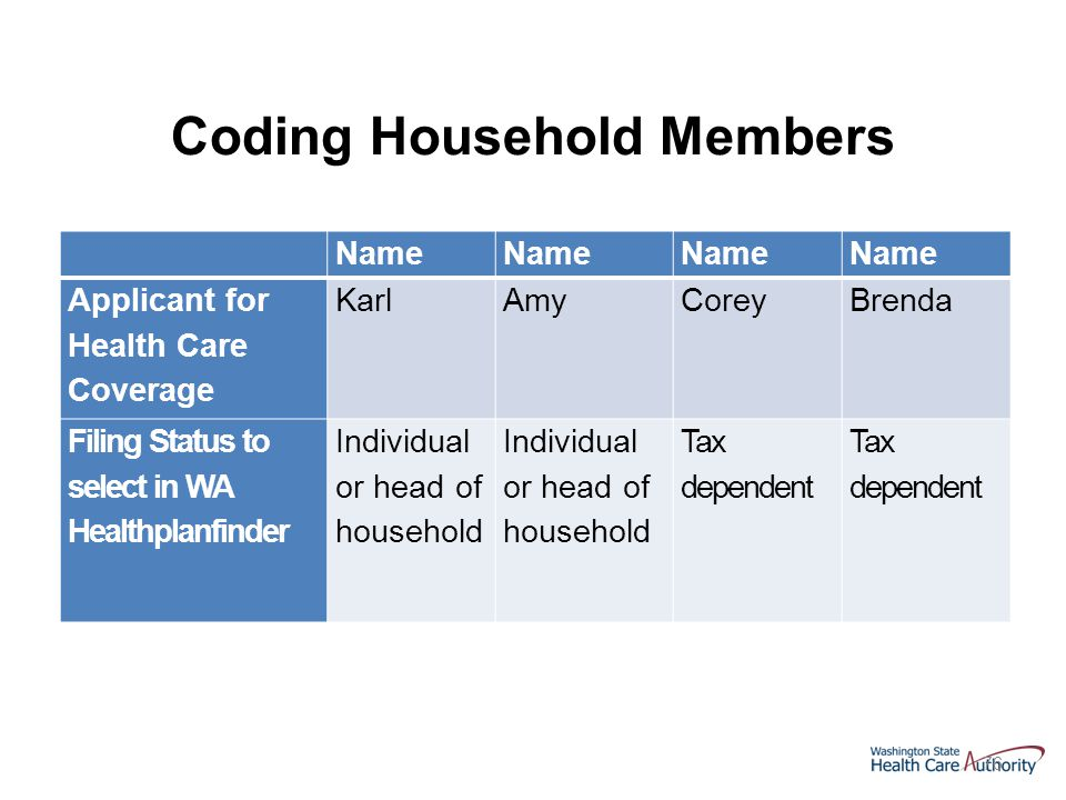 76 Name Applicant for Health Care Coverage KarlAmyCoreyBrenda Filing Status to select in WA Healthplanfinder Individual or head of household Tax dependent Coding Household Members