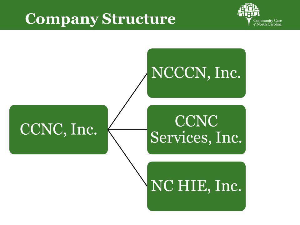 Company Structure CCNC, Inc.NCCCN, Inc. CCNC Services, Inc. NC HIE, Inc.