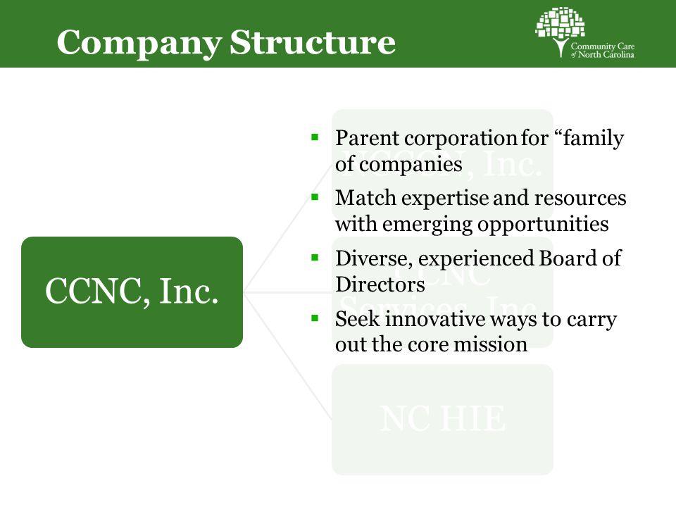 Company Structure CCNC, Inc.NCCCN, Inc. CCNC Services, Inc.