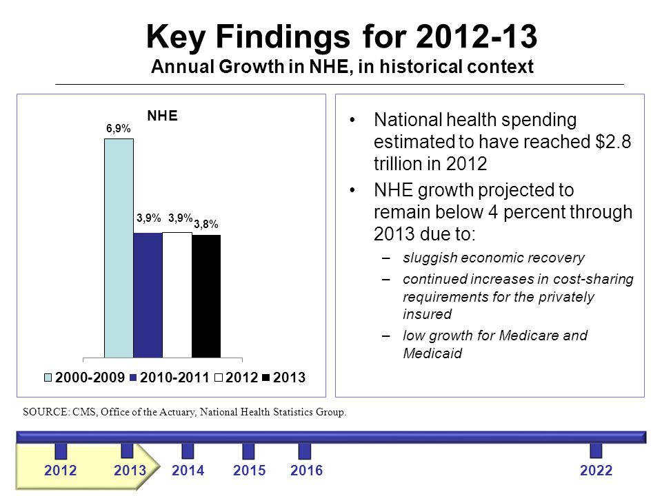 National health spending estimated to have reached $2.8 trillion in 2012 NHE growth projected to remain below 4 percent through 2013 due to: –sluggish economic recovery –continued increases in cost-sharing requirements for the privately insured –low growth for Medicare and Medicaid SOURCE: CMS, Office of the Actuary, National Health Statistics Group.