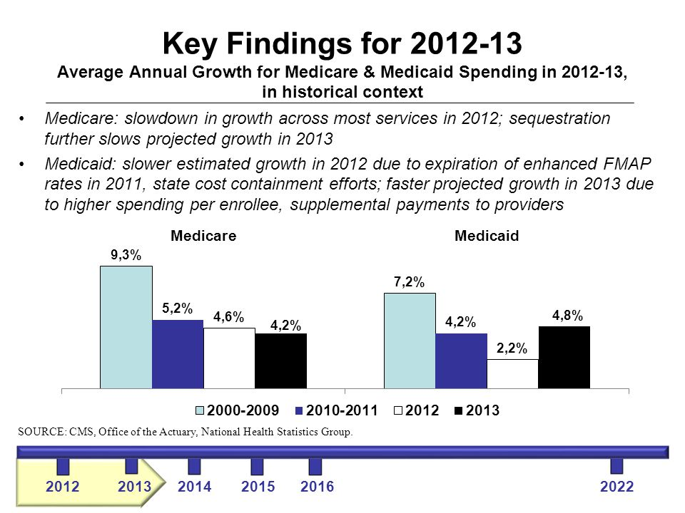 Key Findings for 2012-13 Average Annual Growth for Medicare & Medicaid Spending in 2012-13, in historical context Medicare: slowdown in growth across most services in 2012; sequestration further slows projected growth in 2013 Medicaid: slower estimated growth in 2012 due to expiration of enhanced FMAP rates in 2011, state cost containment efforts; faster projected growth in 2013 due to higher spending per enrollee, supplemental payments to providers SOURCE: CMS, Office of the Actuary, National Health Statistics Group.