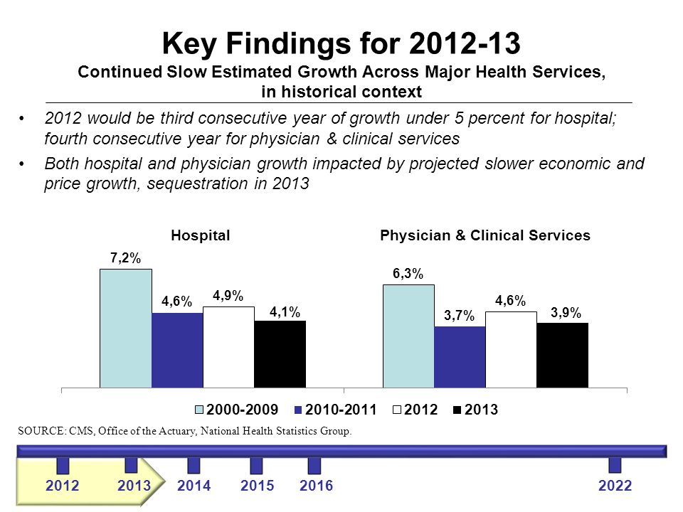 Key Findings for 2012-13 Continued Slow Estimated Growth Across Major Health Services, in historical context 2012 would be third consecutive year of growth under 5 percent for hospital; fourth consecutive year for physician & clinical services Both hospital and physician growth impacted by projected slower economic and price growth, sequestration in 2013 SOURCE: CMS, Office of the Actuary, National Health Statistics Group.