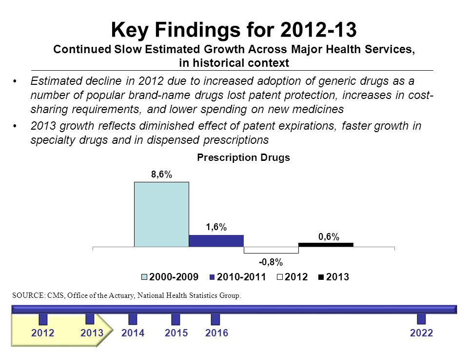 Key Findings for 2012-13 Continued Slow Estimated Growth Across Major Health Services, in historical context Estimated decline in 2012 due to increased adoption of generic drugs as a number of popular brand-name drugs lost patent protection, increases in cost-sharing requirements, and lower spending on new medicines 2013 growth reflects diminished effect of patent expirations, faster growth in specialty drugs and in dispensed prescriptions 2012 2013 2014 2015 2016 2022 SOURCE: CMS, Office of the Actuary, National Health Statistics Group.