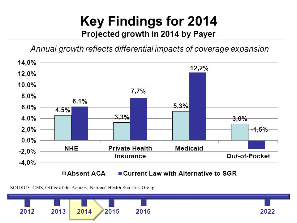 Key Findings for 2014 Projected growth in 2014 by Payer Annual growth reflects differential impacts of coverage expansion 2012 2013 2014 2015 2016 2022 SOURCE: CMS, Office of the Actuary, National Health Statistics Group.