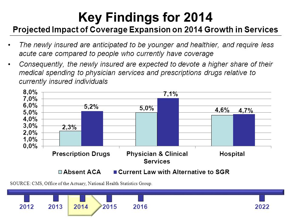 Key Findings for 2014 Projected Impact of Coverage Expansion on 2014 Growth in Services 2012 2013 2014 2015 2016 2022 SOURCE: CMS, Office of the Actuary, National Health Statistics Group.
