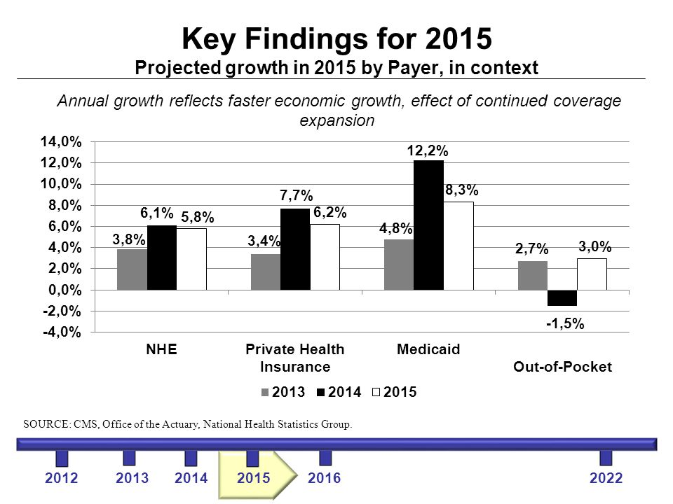 Key Findings for 2015 Projected growth in 2015 by Payer, in context Annual growth reflects faster economic growth, effect of continued coverage expansion 2012 2013 2014 2015 2016 2022 SOURCE: CMS, Office of the Actuary, National Health Statistics Group.
