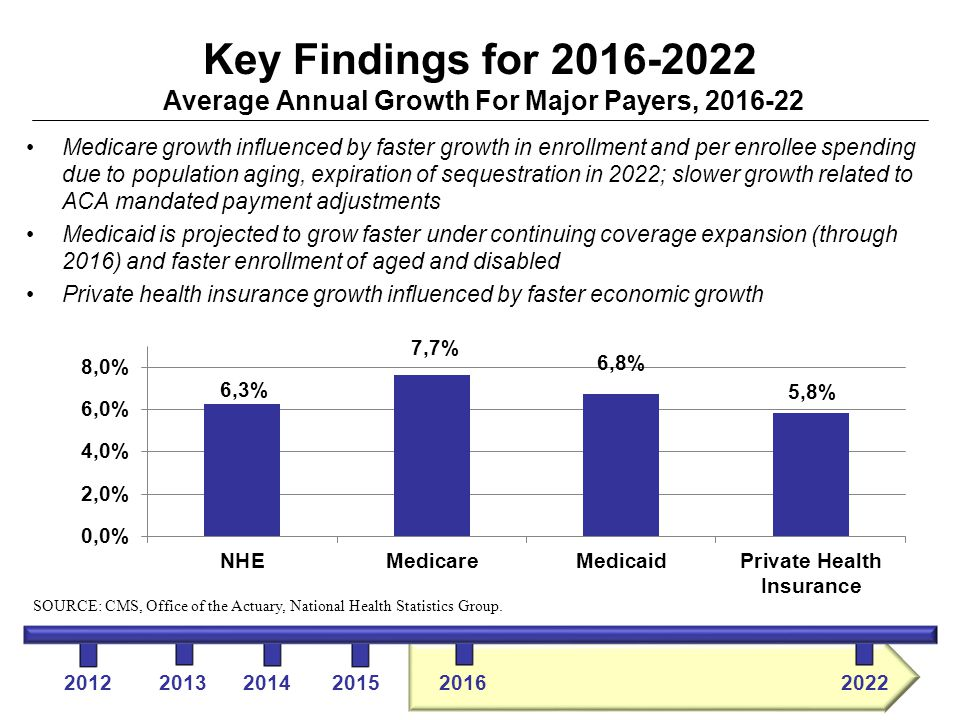 Key Findings for 2016-2022 Average Annual Growth For Major Payers, 2016-22 Medicare growth influenced by faster growth in enrollment and per enrollee spending due to population aging, expiration of sequestration in 2022; slower growth related to ACA mandated payment adjustments Medicaid is projected to grow faster under continuing coverage expansion (through 2016) and faster enrollment of aged and disabled Private health insurance growth influenced by faster economic growth 2012 2013 2014 2015 2016 2022 SOURCE: CMS, Office of the Actuary, National Health Statistics Group.