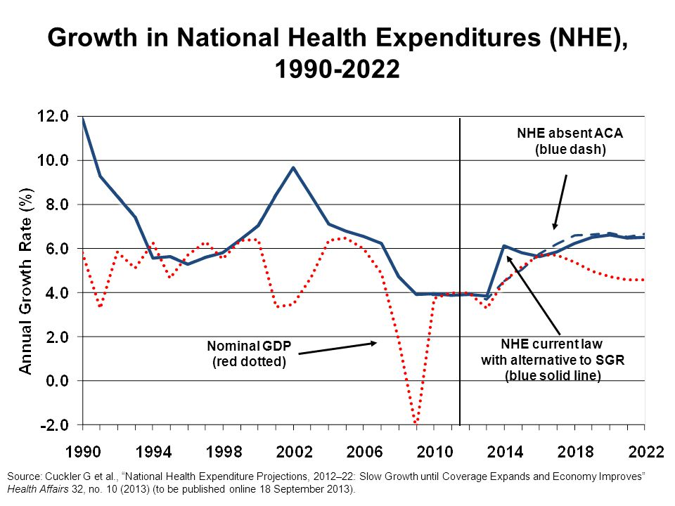 Growth in National Health Expenditures (NHE), 1990-2022 NHE current law with alternative to SGR (blue solid line) NHE absent ACA (blue dash) Source: Cuckler G et al., National Health Expenditure Projections, 2012–22: Slow Growth until Coverage Expands and Economy Improves Health Affairs 32, no.