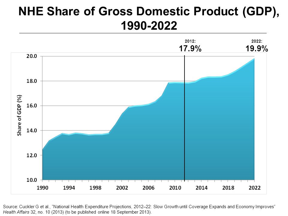 NHE Share of Gross Domestic Product (GDP), 1990-2022 Source: Cuckler G et al., National Health Expenditure Projections, 2012–22: Slow Growth until Coverage Expands and Economy Improves Health Affairs 32, no.