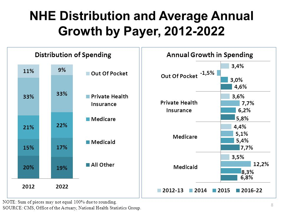 NHE Distribution and Average Annual Growth by Payer, 2012-2022 8 NOTE: Sum of pieces may not equal 100% due to rounding.