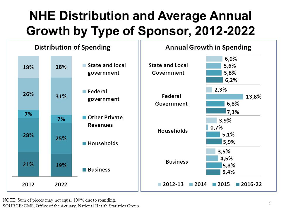 NHE Distribution and Average Annual Growth by Type of Sponsor, 2012-2022 9 NOTE: Sum of pieces may not equal 100% due to rounding.
