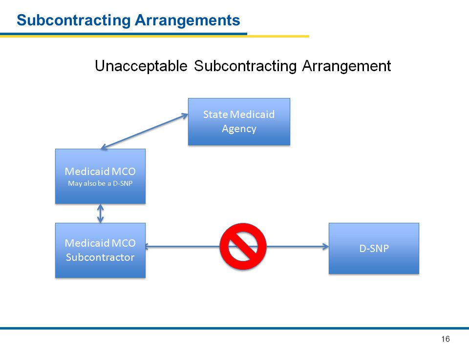 16 Subcontracting Arrangements