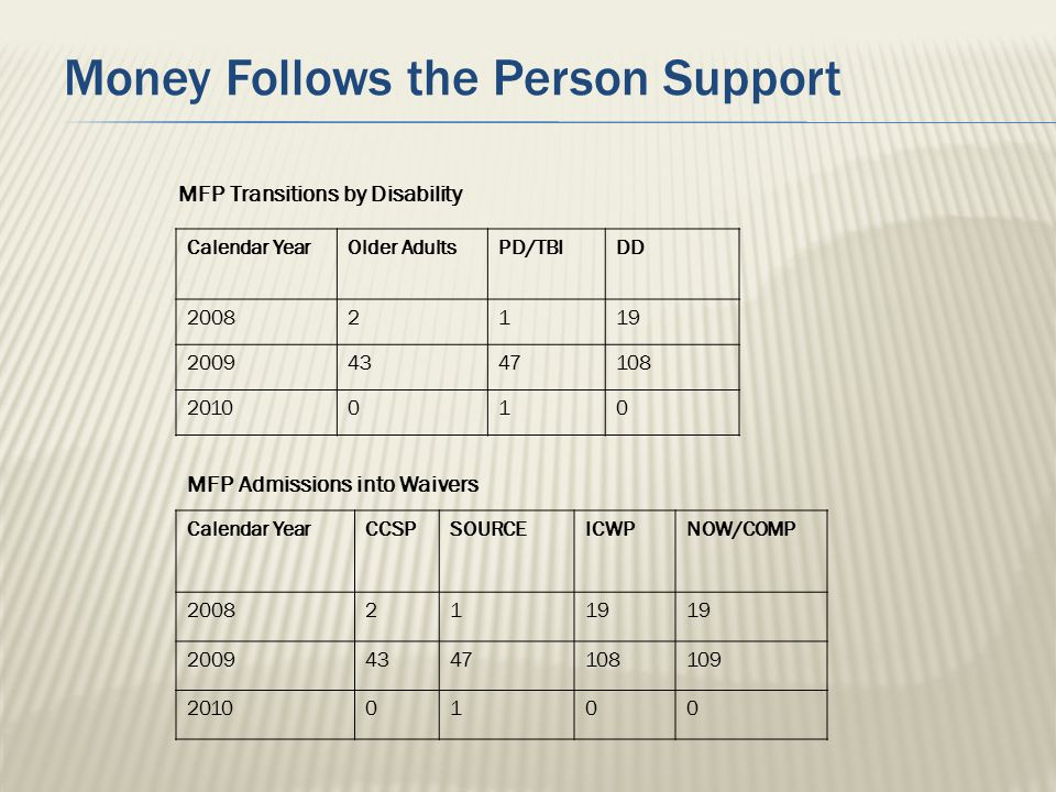 Money Follows the Person Support MFP Transitions by Disability Calendar YearOlder AdultsPD/TBIDD 20082119 20094347108 2010010 MFP Admissions into Waiv