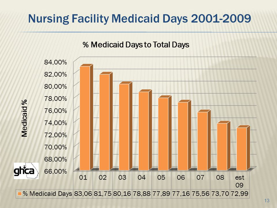 13 Nursing Facility Medicaid Days 2001-2009