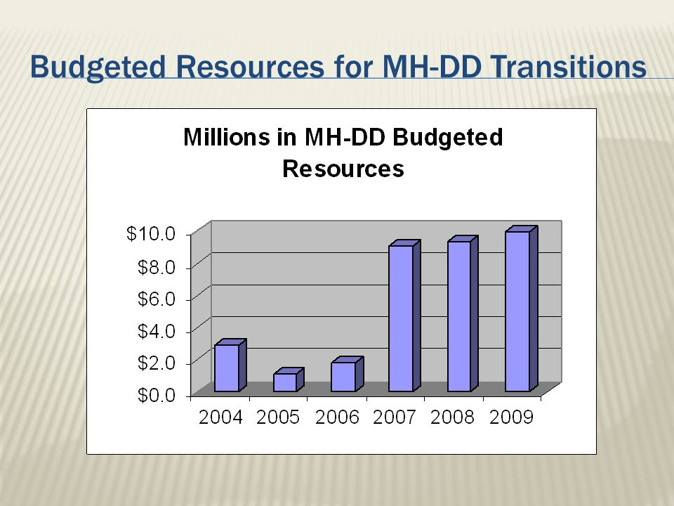 Budgeted Resources for MH-DD Transitions