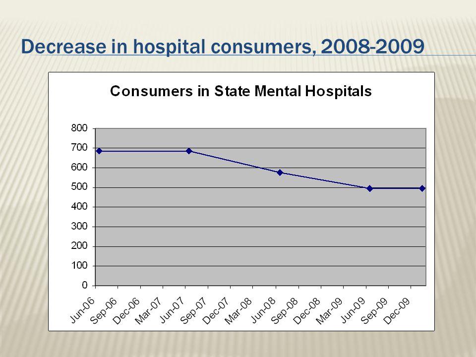 Decrease in hospital consumers, 2008-2009