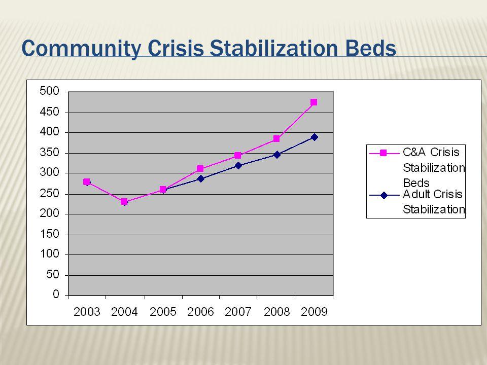 Community Crisis Stabilization Beds