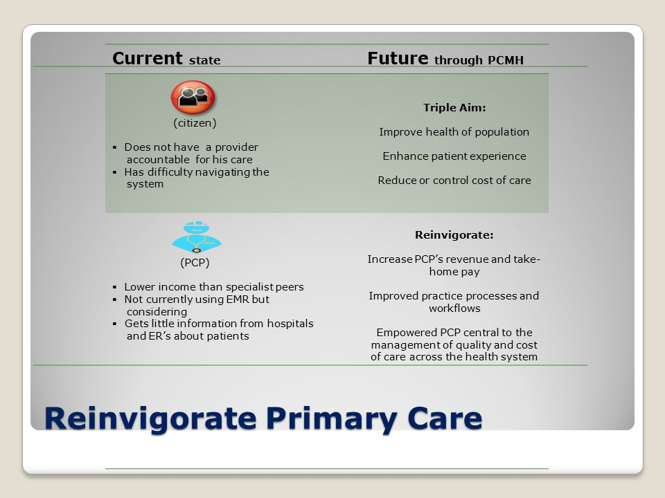 Reinvigorate Primary Care Current state Future through PCMH (citizen)  Does not have a provider accountable for his care  Has difficulty navigating the system Triple Aim: Improve health of population Enhance patient experience Reduce or control cost of care (PCP)  Lower income than specialist peers  Not currently using EMR but considering  Gets little information from hospitals and ER's about patients Reinvigorate: Increase PCP's revenue and take- home pay Improved practice processes and workflows Empowered PCP central to the management of quality and cost of care across the health system