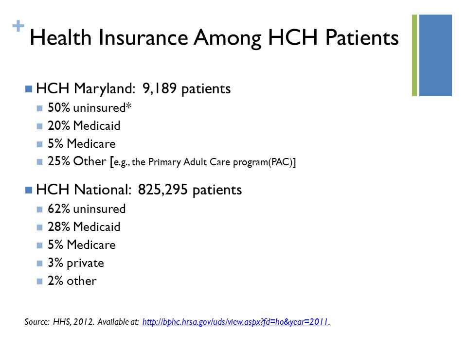 + Health Insurance Among HCH Patients HCH Maryland: 9,189 patients 50% uninsured* 20% Medicaid 5% Medicare 25% Other [ e.g., the Primary Adult Care program(PAC)] HCH National: 825,295 patients 62% uninsured 28% Medicaid 5% Medicare 3% private 2% other Source: HHS, 2012.