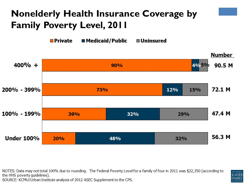 Nonelderly Health Insurance Coverage by Family Poverty Level, 2011 56.3 M 47.4 M 72.1 M 90.5 M Number Under 100% 100% - 199% 200% - 399% 400 % + NOTES: Data may not total 100% due to rounding.