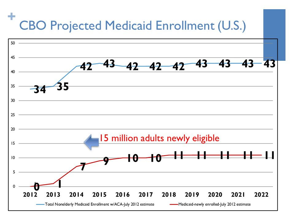 + CBO Projected Medicaid Enrollment (U.S.) 15 million adults newly eligible