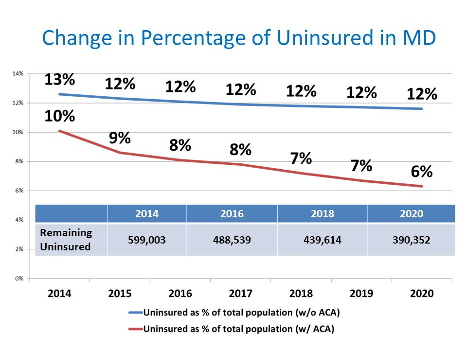 Change in Percentage of Uninsured in MD 2014201620182020 Remaining Uninsured 599,003488,539439,614390,352