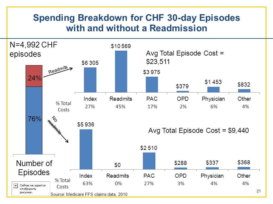 Spending Breakdown for CHF 30-day Episodes with and without a Readmission 21 % Total Costs 63%0%27%3%4% % Total Costs 27%45%17%2%6%4% 24% 76% N=4,992 CHF episodes Source: Medicare FFS claims data, 2010 Avg Total Episode Cost = $23,511 Avg Total Episode Cost = $9,440 Readmits No readmits