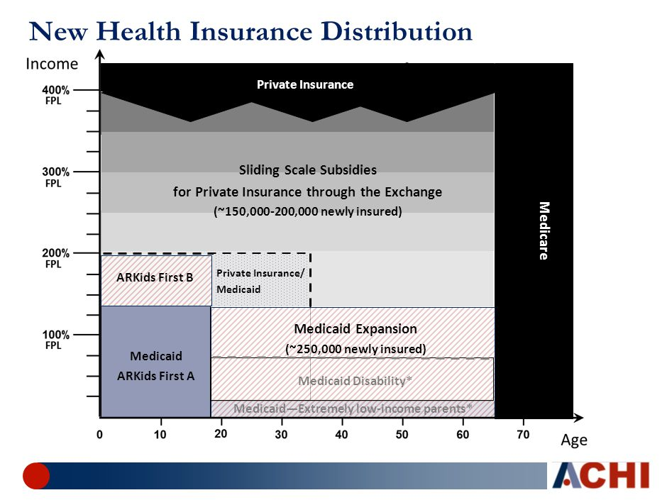New Health Insurance Distribution Medicaid—Extremely low-income parents* Medicaid ARKids First A ARKids First B Medicare Private Insurance Sliding Scale Subsidies for Private Insurance through the Exchange (~150,000-200,000 newly insured) Medicaid Expansion (~250,000 newly insured) Medicaid Disability* Private Insurance/ Medicaid