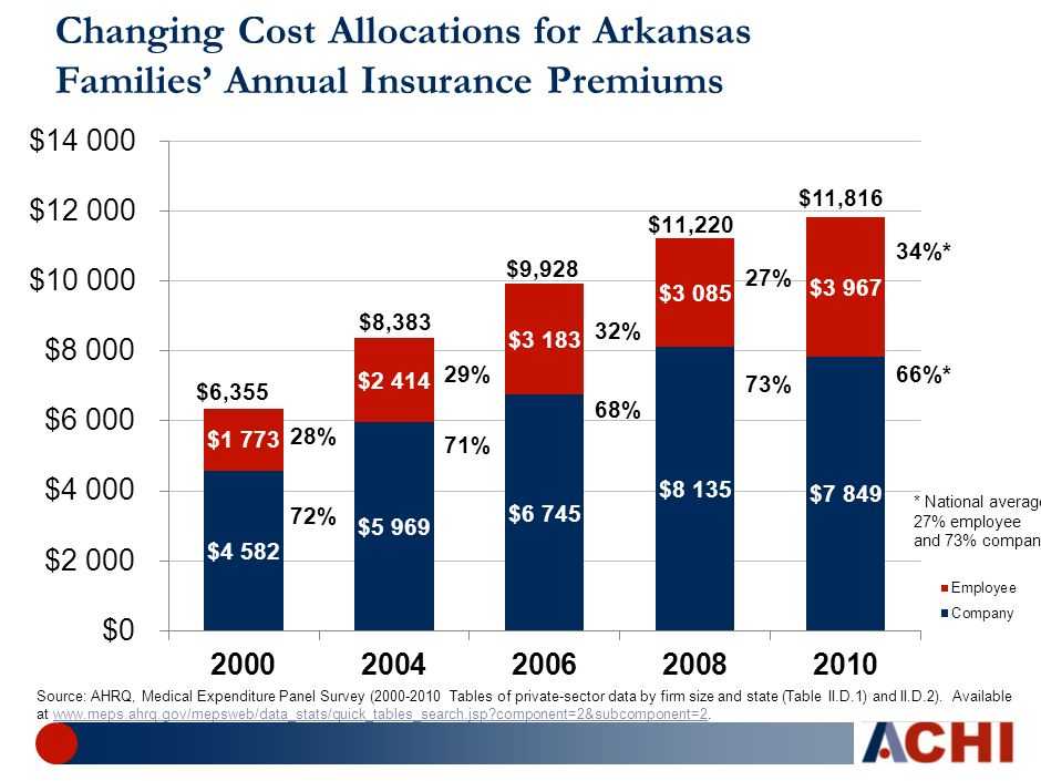 29%66%* 27% 34%* 71% 68% $6,355 $11,816 Changing Cost Allocations for Arkansas Families' Annual Insurance Premiums Source: AHRQ, Medical Expenditure P