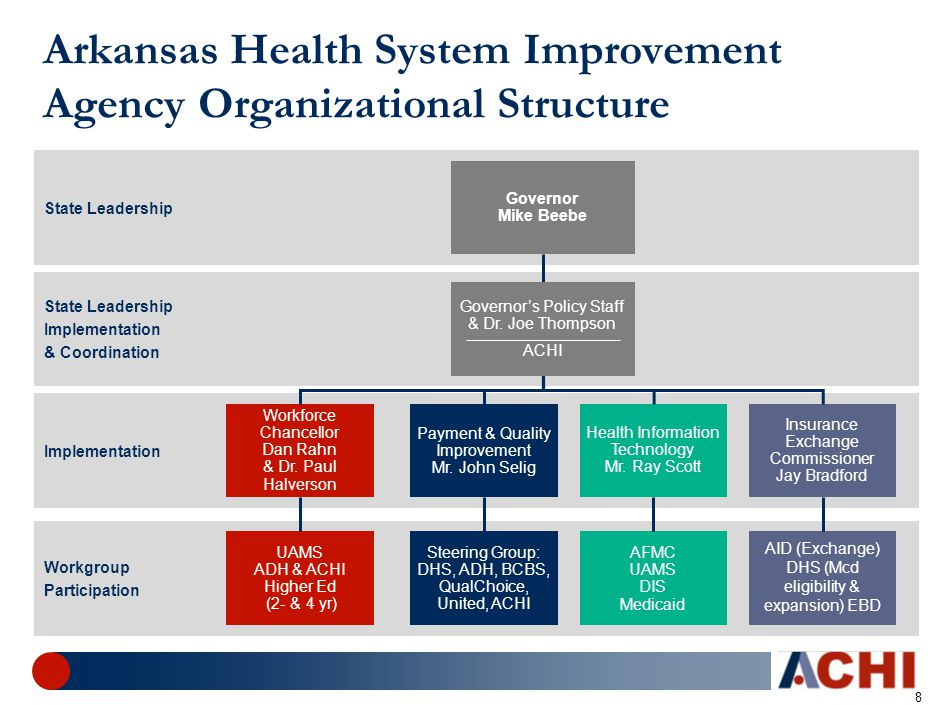 8 Arkansas Health System Improvement Agency Organizational Structure State Leadership Implementation & Coordination Implementation Workgroup Participation Steering Group: DHS, ADH, BCBS, QualChoice, United, ACHI AID (Exchange) DHS (Mcd eligibility & expansion) EBD UAMS ADH & ACHI Higher Ed (2- & 4 yr) AFMC UAMS DIS Medicaid Governor Mike Beebe Payment & Quality Improvement Mr.