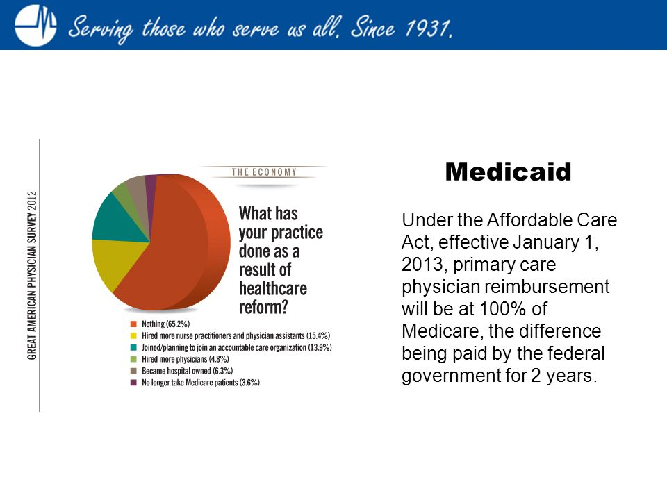 Under the Affordable Care Act, effective January 1, 2013, primary care physician reimbursement will be at 100% of Medicare, the difference being paid by the federal government for 2 years.
