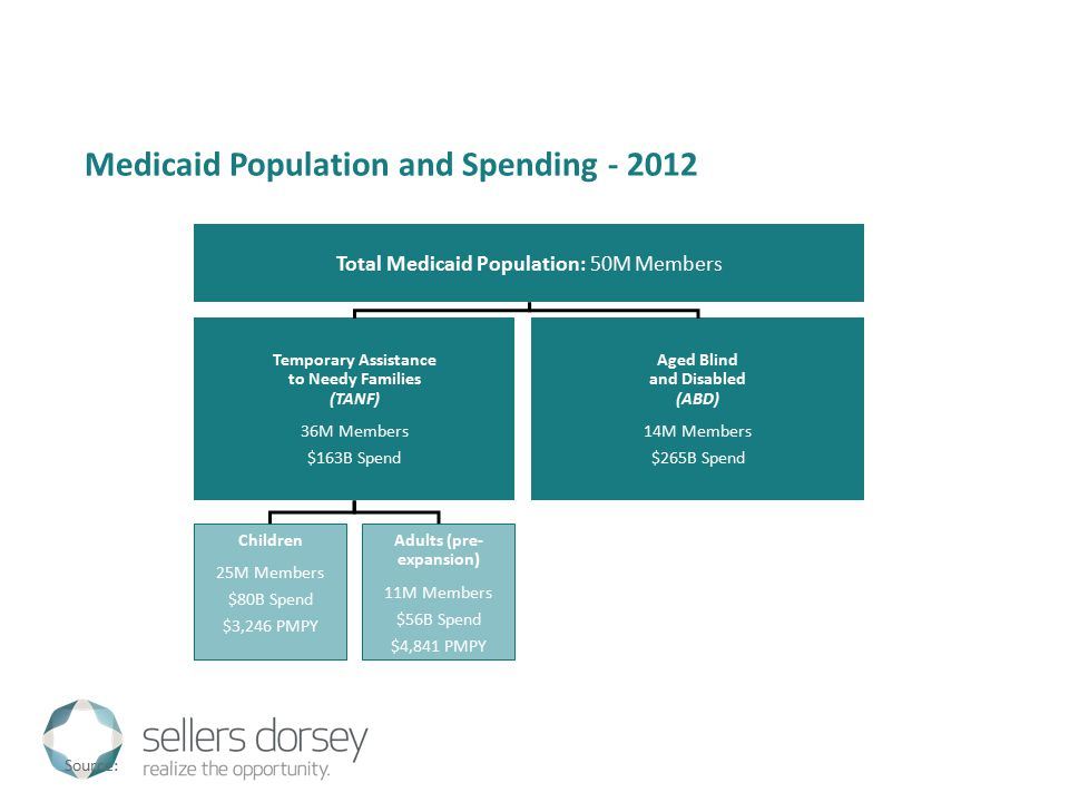 Medicaid Population and Spending - 2012 Total Medicaid Population: 50M Members Temporary Assistance to Needy Families (TANF) 36M Members $163B Spend Aged Blind and Disabled (ABD) 14M Members $265B Spend Children 25M Members $80B Spend $3,246 PMPY Adults (pre- expansion) 11M Members $56B Spend $4,841 PMPY Source: