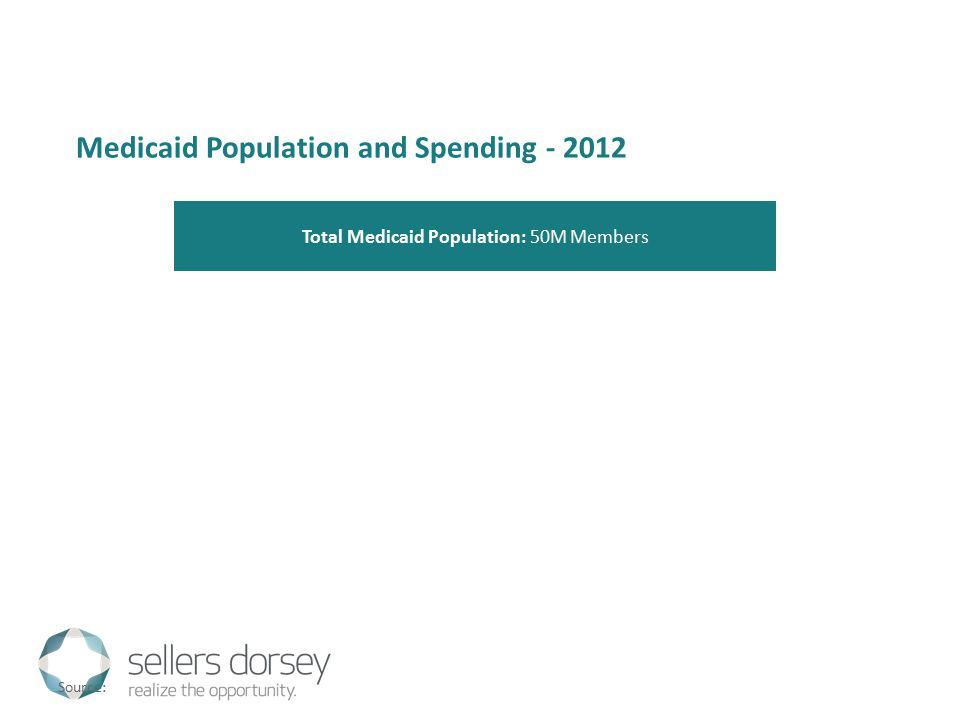 Medicaid Population and Spending - 2012 Total Medicaid Population: 50M Members Source: