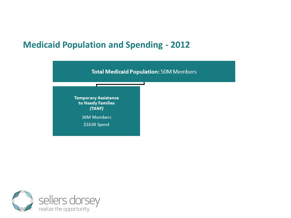 Medicaid Population and Spending - 2012 Total Medicaid Population: 50M Members Temporary Assistance to Needy Families (TANF) 36M Members $163B Spend Source: