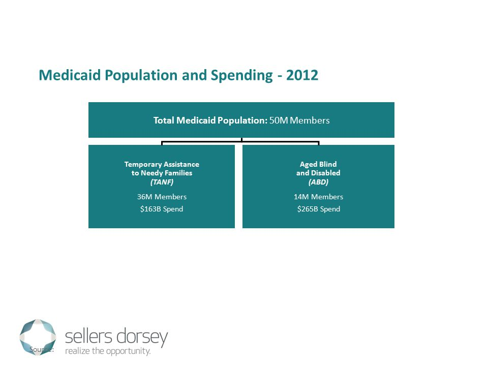 Medicaid Population and Spending - 2012 Total Medicaid Population: 50M Members Temporary Assistance to Needy Families (TANF) 36M Members $163B Spend Aged Blind and Disabled (ABD) 14M Members $265B Spend Source: